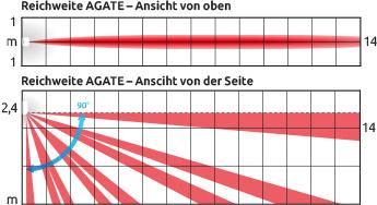 AGATE/AOCD-260
